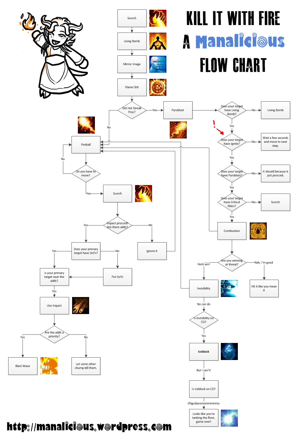 Kill it with fire a pyromaniacal mage flowchart manalicious it burrrrns us nvjuhfo Gallery